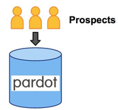 Leveraging Salesforce Campaigns & Pardot