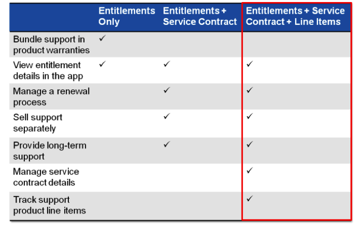 Salesforce Entitlement Management