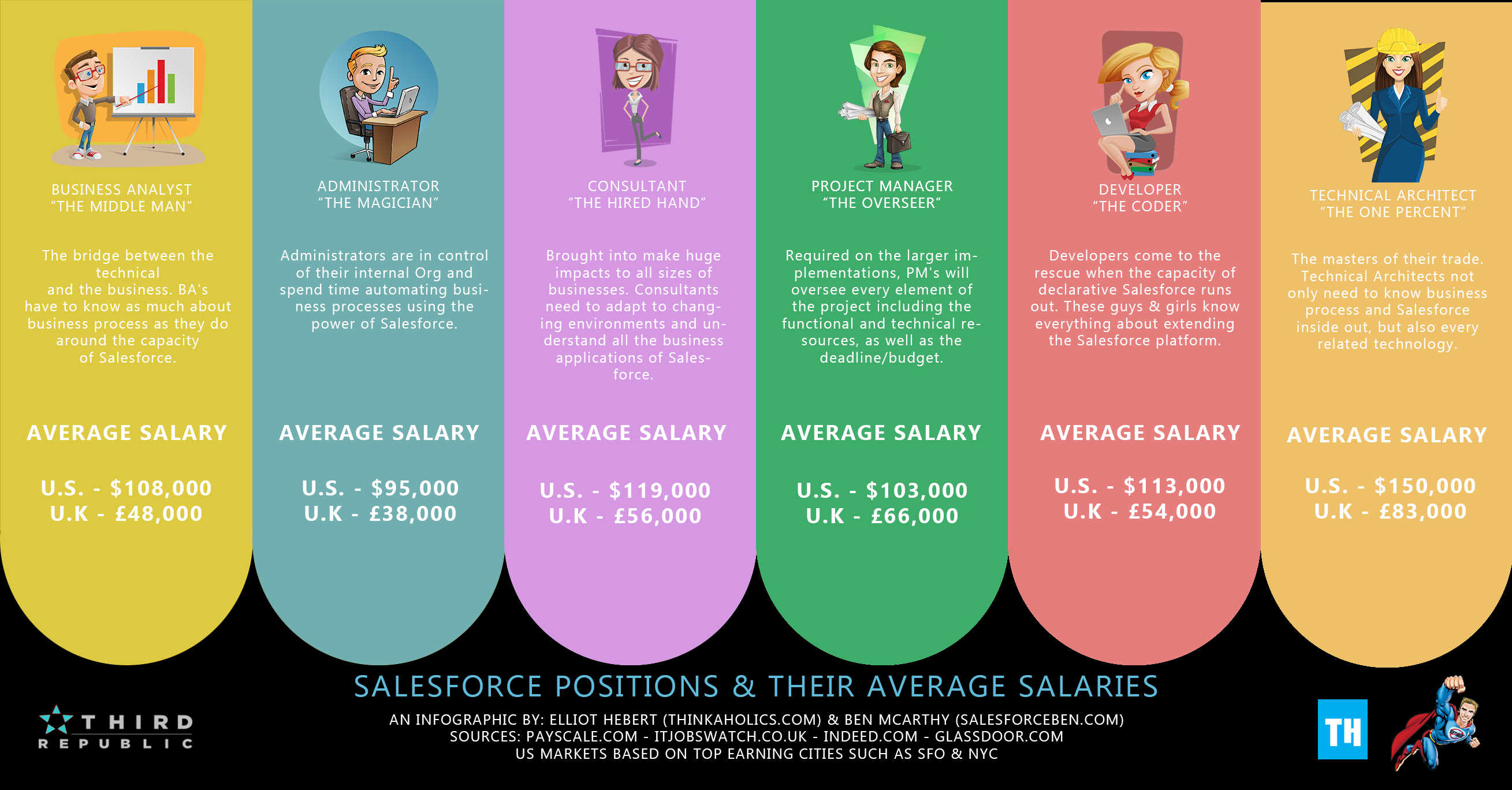 Average Salesforce Salaries 2016 [Infographic]