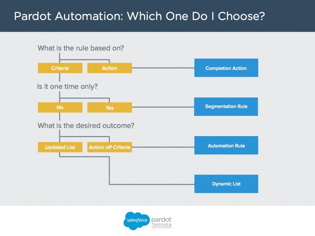 pardot-automation-decision-tree-1024x768