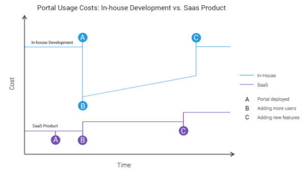 Should You Build or Buy a Portal Solution For Salesforce?