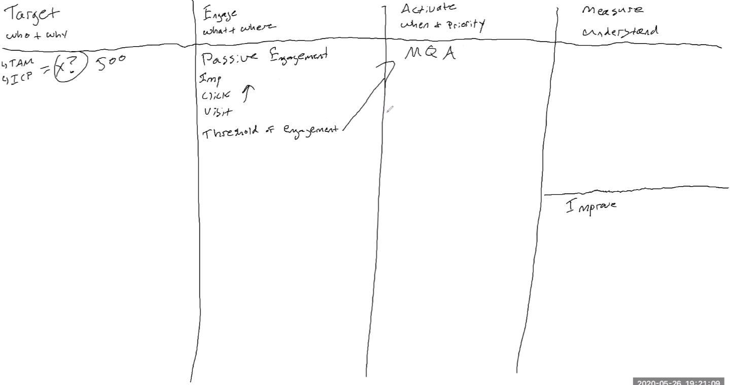 """, Commencez avec ABM: un guide pratique du marketing basé sur les comptes<span class=""""wtr-time-wrap after-title""""><span class=""""wtr-time-number"""">11</span> minutes de lecture</span>"""