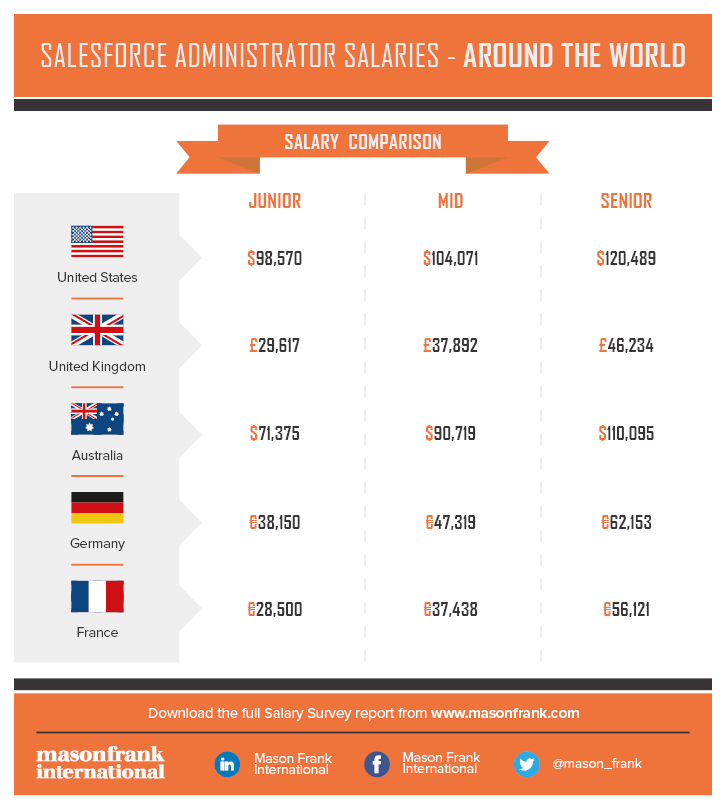 Salesforce Administrator Salaries - Around The World