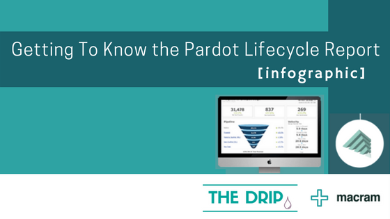 Getting To Know the Pardot Lifecycle Report [Infographic]
