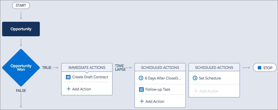 Workflow Rules vs  Process Builder (feat  APEX) - Salesforce Ben