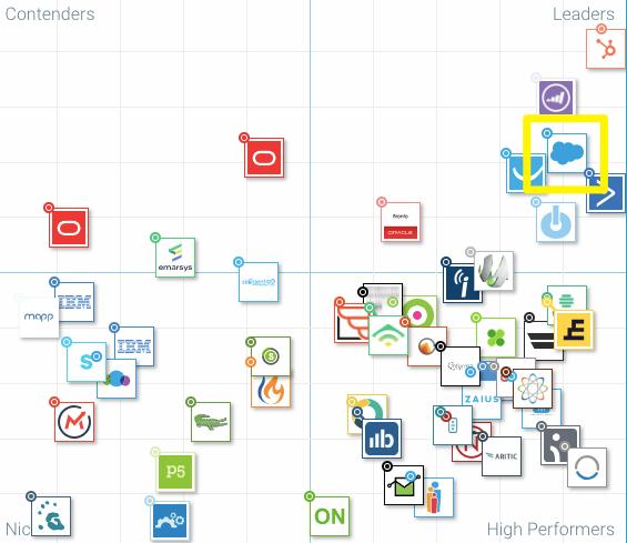 """, Le meilleur de Marketing Automation 2018: comment se classe Salesforce Pardot?<span class=""""wtr-time-wrap after-title""""><span class=""""wtr-time-number"""">2</span> minutes de lecture</span>"""