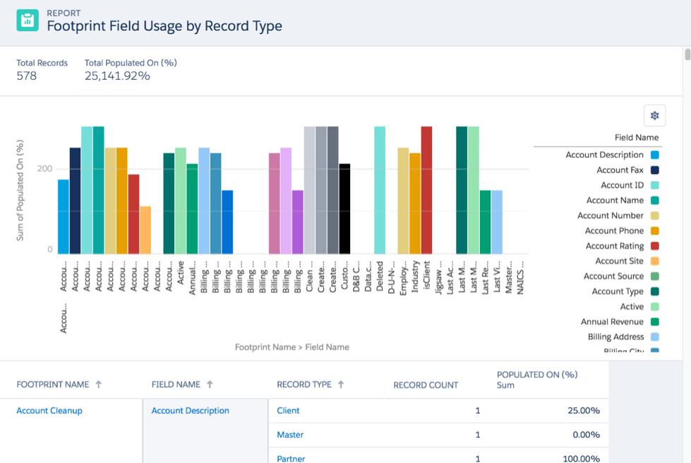 Field Footprint - Analyze Your Salesforce Field Usage
