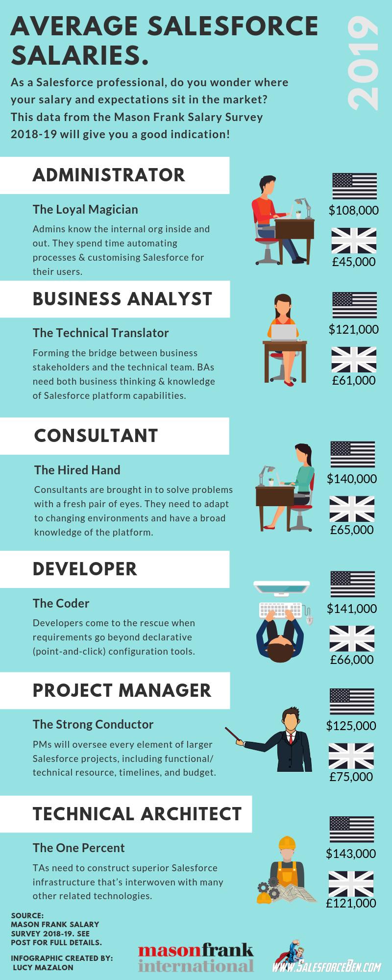 Average Salesforce Salaries 2019 [Infographic] - Salesforce Ben