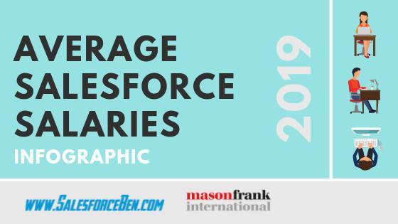 Average Salesforce Salaries 2019 [Infographic]