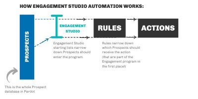 """, Règles d&rsquo;automatisation et actions d&rsquo;engagement Studio<span class=""""wtr-time-wrap after-title""""><span class=""""wtr-time-number"""">8</span> minutes de lecture</span>"""