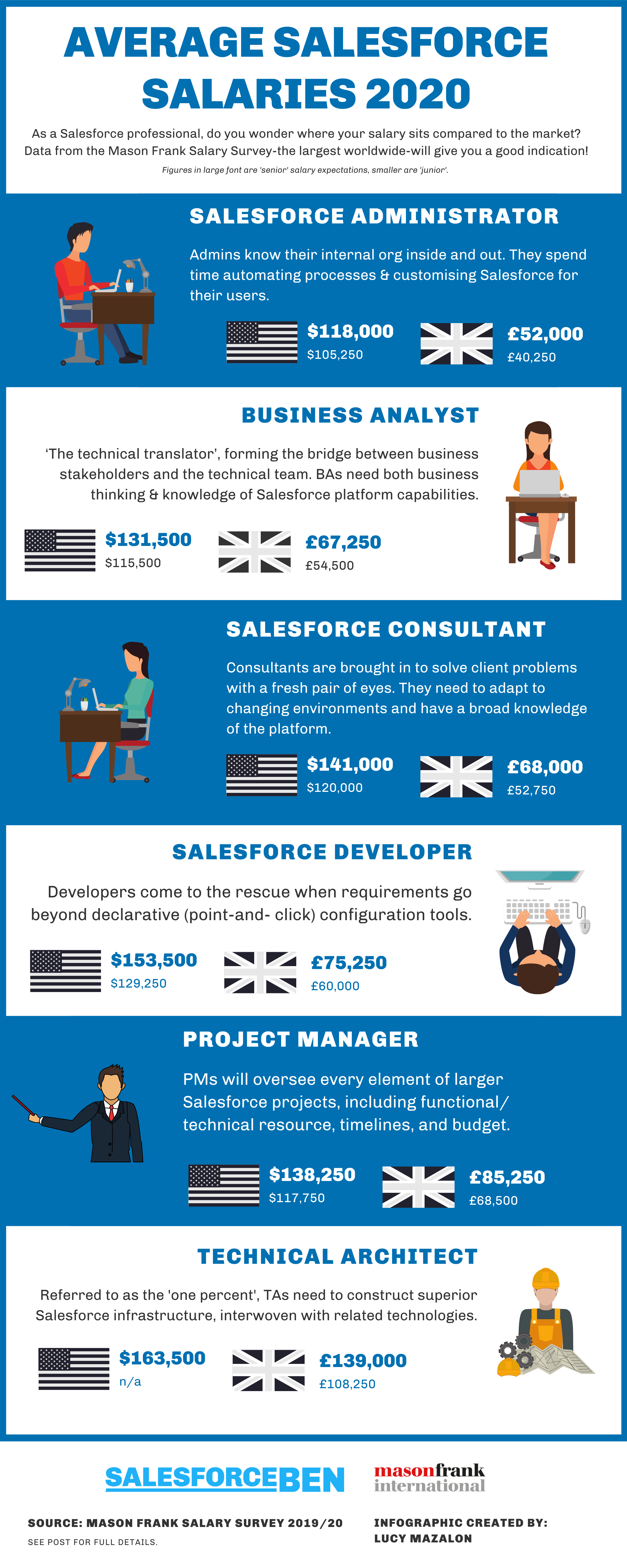 Average Salesforce Salaries 2020 infographic, for admins, analysts, developers, consultants and project managers