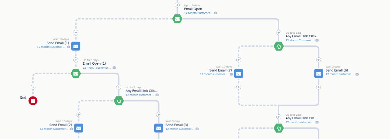 """, Comment utiliser Salesforce Cartes avec Pardot pour Marketing Automation<span class=""""wtr-time-wrap after-title""""><span class=""""wtr-time-number"""">6</span> minutes de lecture</span>"""