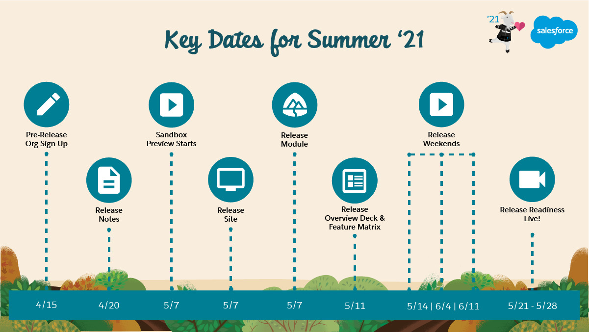 Salesforce Summer '21 Release Date + Preview Information | Salesforce Ben