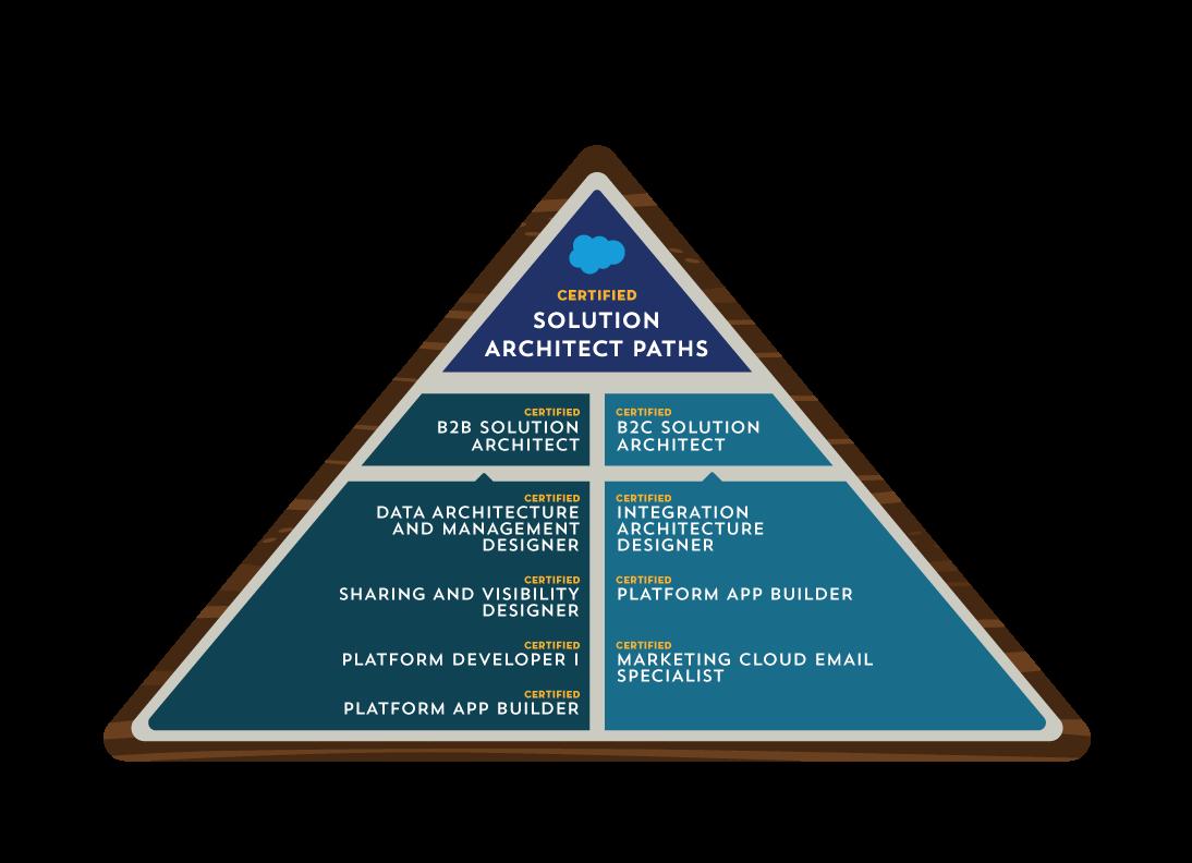 New Salesforce Certification - B2B Solution Architect! | Salesforce Ben