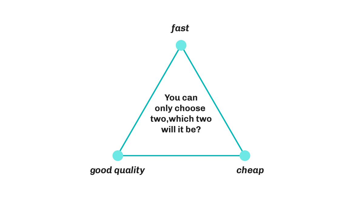 Triangle diagram - Salesforce freelancing project priorities: fast, good quality and cheap.